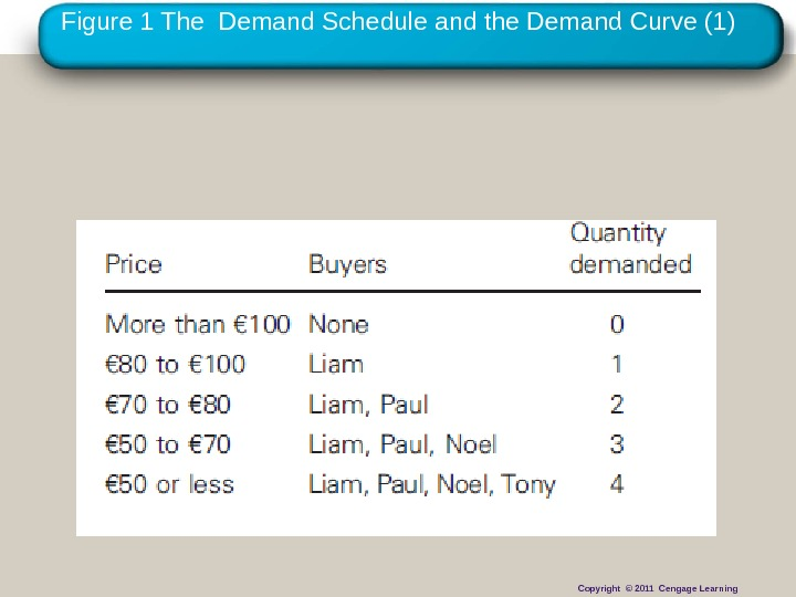 Copyright © 2010 Cengage Learning. Figure 1 The Demand Schedule and the Demand Curve (1) Copyright