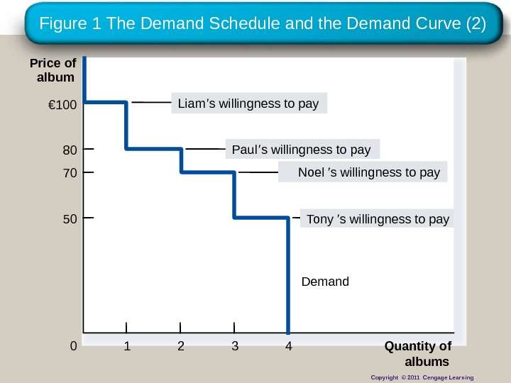 Figure 1 The Demand Schedule and the Demand Curve (2) Price of album 0 Quantity of