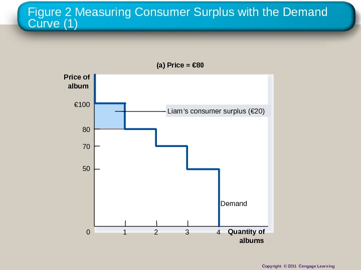 Figure 2 Measuring Consumer Surplus with the Demand Curve (1) (a) Price = € 80 Price