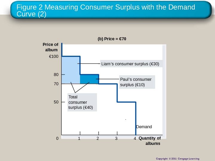 Figure 2 Measuring Consumer Surplus with the Demand Curve (2) (b) Price = € 70 Price