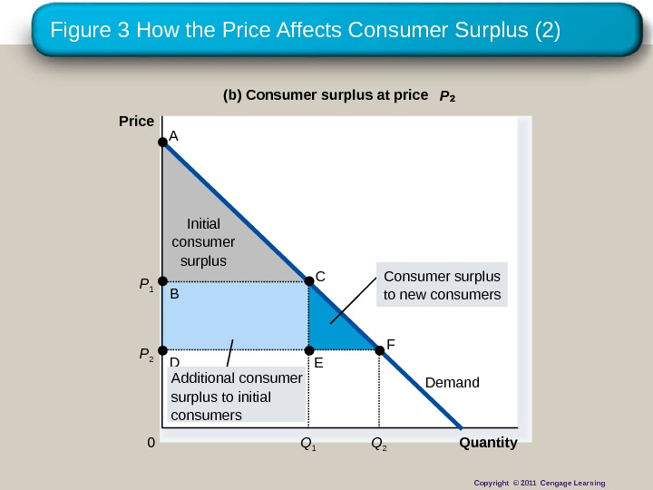 Figure 3 How the Price Affects Consumer Surplus (2) Initial consumer surplus Quantity(b) Consumer surplus at