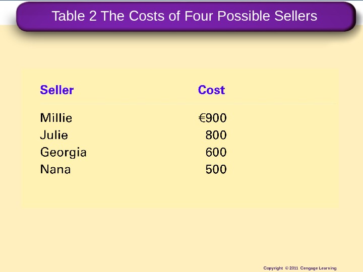 Table 2 The Costs of Four Possible Sellers Copyright © 2011 Cengage Learning