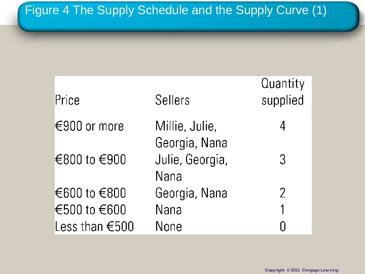 Copyright © 2010 Cengage Learning. Figure 4 The Supply Schedule and the Supply Curve (1) Copyright