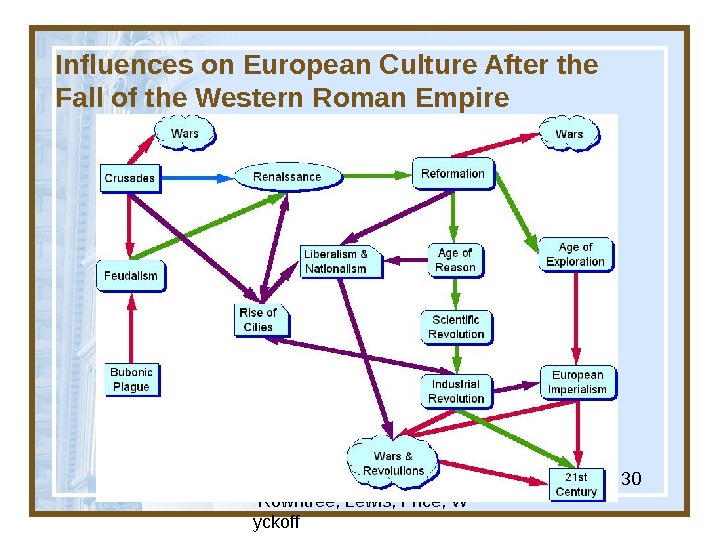 Globalization & Diversity:  Rowntree, Lewis, Price, W yckoff 30 Influences on European Culture After the
