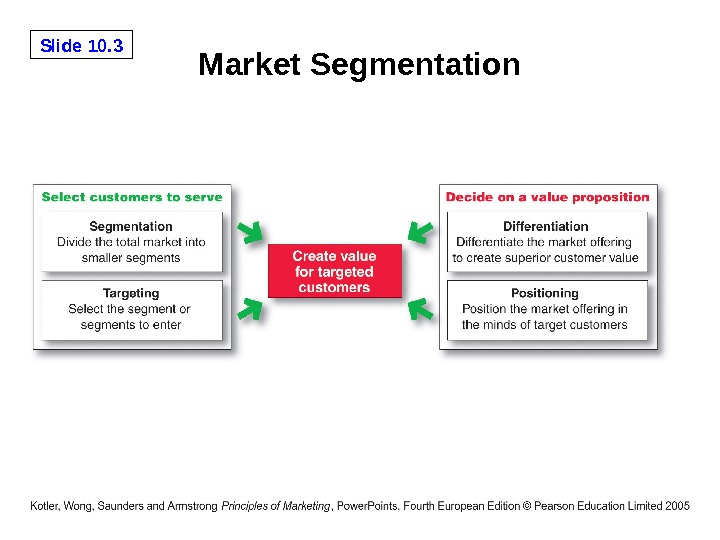 Slide 10. 3 Market Segmentation