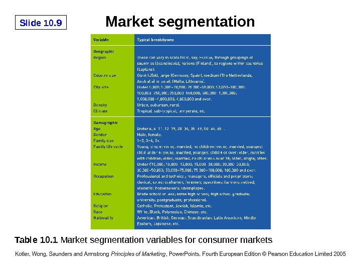 Slide 10. 9 Market segmentation Table 10. 1 Market segmentation variables for consumer markets