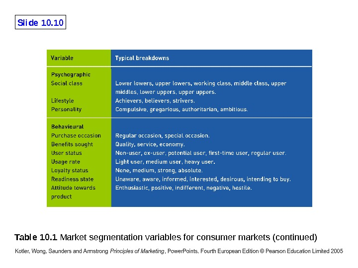 Slide 10. 10 Table 10. 1 Market segmentation variables for consumer markets (continued)