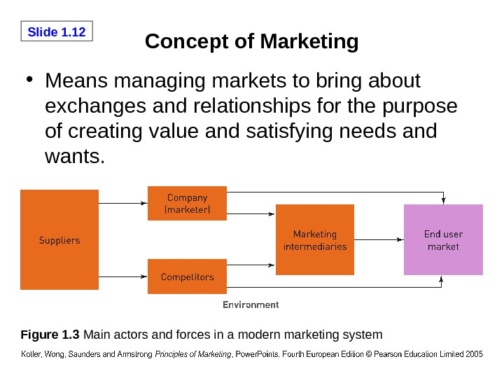 Slide 1. 12 Concept of Marketing • Means managing markets to bring about exchanges and relationships