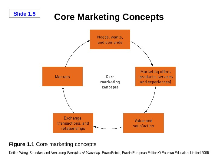 Slide 1. 5 Core Marketing Concepts Figure 1. 1 Core marketing concepts