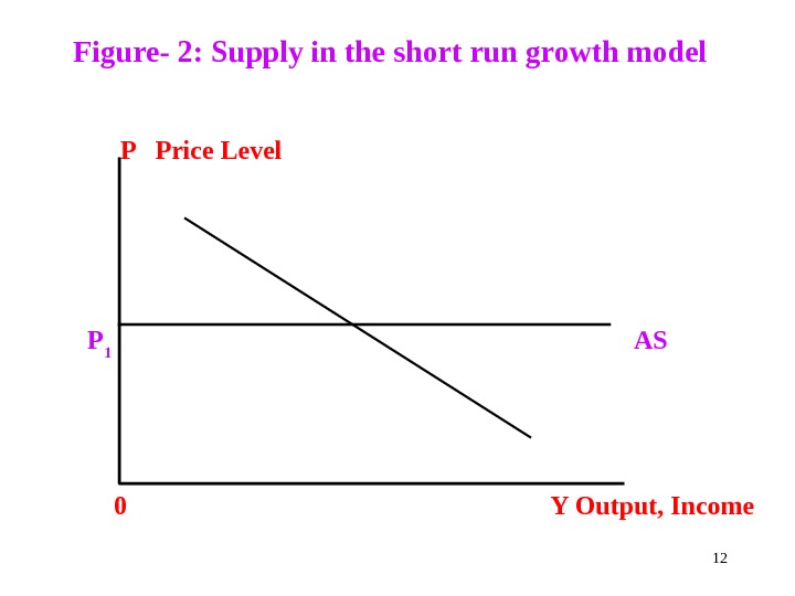 Figure- 2: Supply in the short run growth model     P  Price