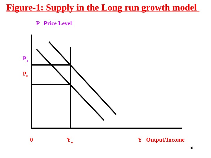 Figure-1: Supply in the Long run growth model      P  Price