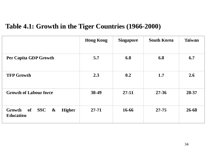34 Table 4. 1: Growth in the Tiger Countries (1966 -2000)  Hong Kong Singapore South