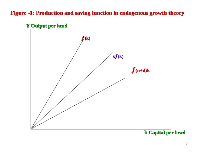 6 Figure -1: Production and saving function in endogenous growth theory     Y
