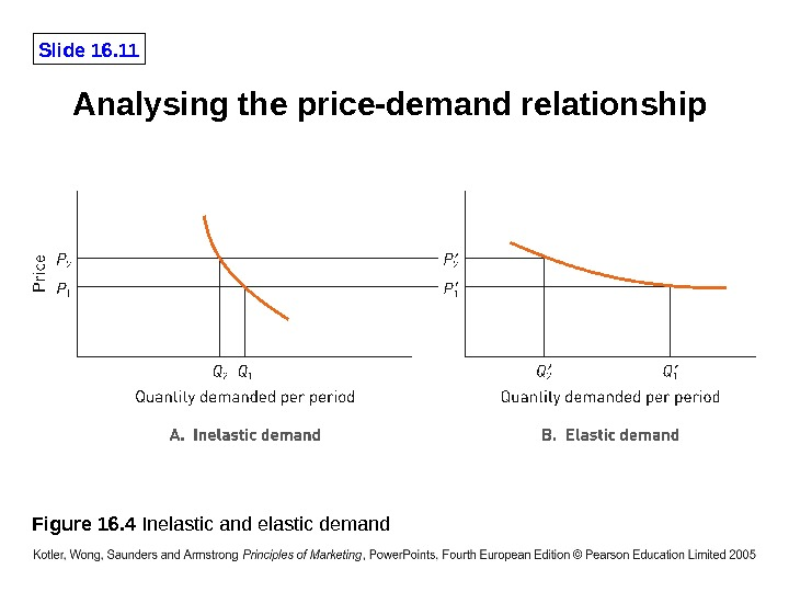 Slide 16. 11 Analysing the price-demand relationship Figure 16. 4 Inelastic and elastic demand