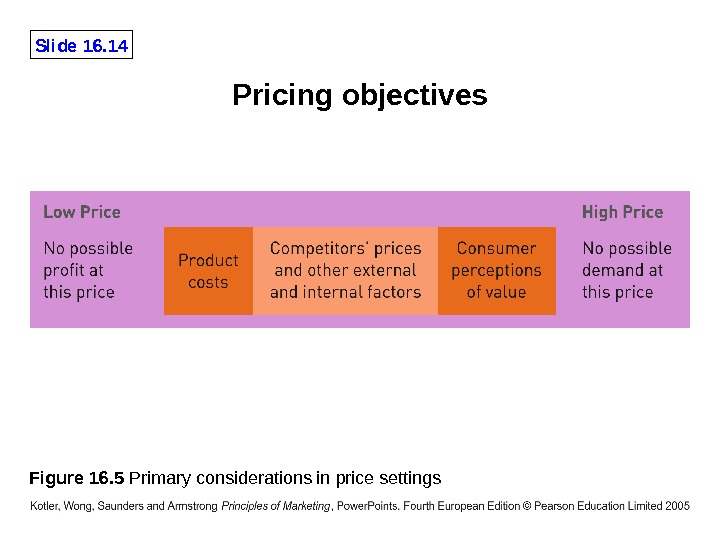 Slide 16. 14 Figure 16. 5 Primary considerations in price settings Pricing objectives