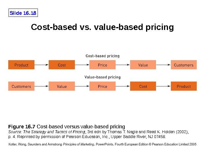 Slide 16. 18 Figure 16. 7 Cost-based versus value-based pricing Source :  The Strategy and