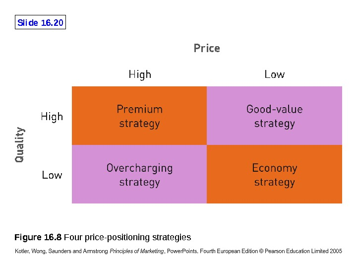 Slide 16. 20 Figure 16. 8 Four price-positioning strategies