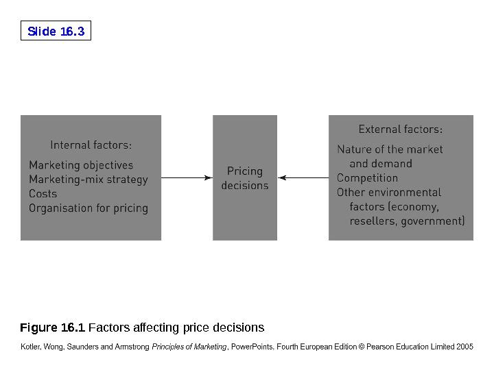 factors affecting price