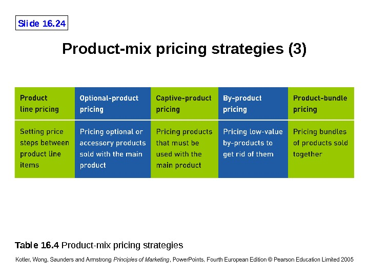 Slide 16. 24 Table 16. 4 Product-mix pricing strategies (3)