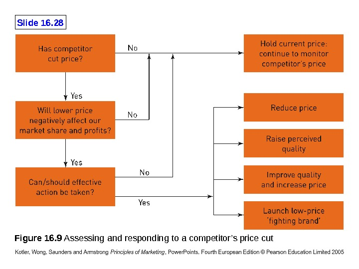 Slide 16. 28 Figure 16. 9 Assessing and responding to a competitor's price cut