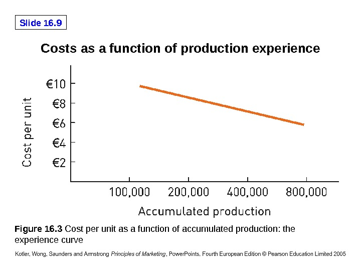 Slide 16. 9 Costs as a function of production experience Figure 16. 3 Cost per unit