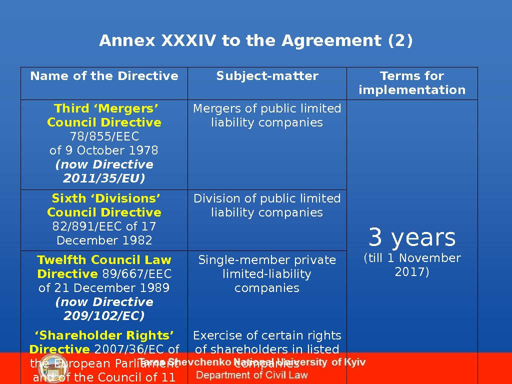 Annex XXXIV to the Agreement (2) Name of the Directive Subject-matter Terms for implementation  Third
