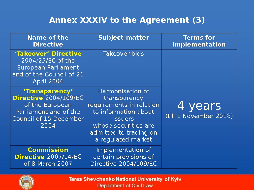 Annex XXXIV to the Agreement (3) Name of the Directive Subject-matter Terms for implementation ' Takeover'
