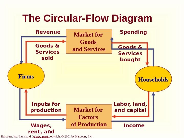 Harcourt, Inc. items and derived items copyright © 2001 by Harcourt, Inc. The Circular-Flow Diagram Firms