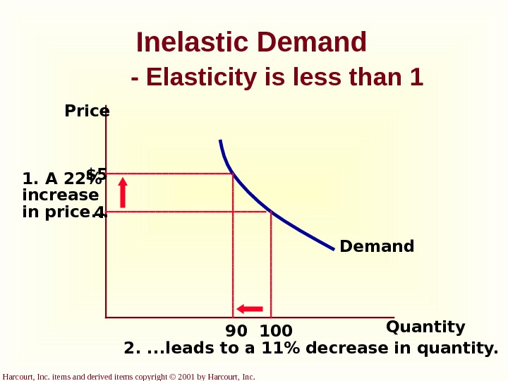 Harcourt, Inc. items and derived items copyright © 2001 by Harcourt, Inc. Inelastic Demand - Elasticity