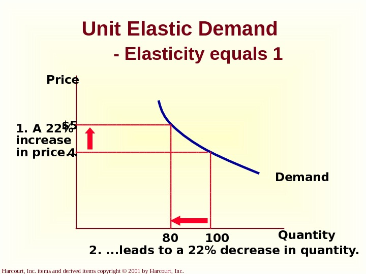 Harcourt, Inc. items and derived items copyright © 2001 by Harcourt, Inc. Unit Elastic Demand -