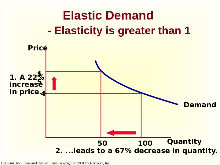 Harcourt, Inc. items and derived items copyright © 2001 by Harcourt, Inc. Elastic Demand - Elasticity