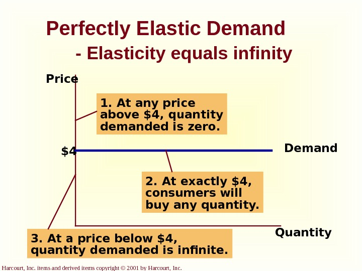 Harcourt, Inc. items and derived items copyright © 2001 by Harcourt, Inc. Perfectly Elastic Demand -