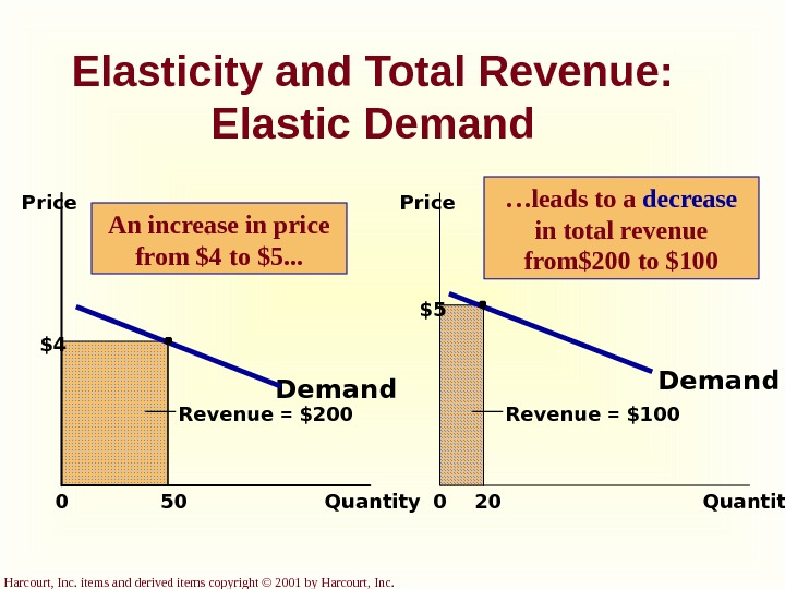 Harcourt, Inc. items and derived items copyright © 2001 by Harcourt, Inc. Elasticity and Total Revenue: