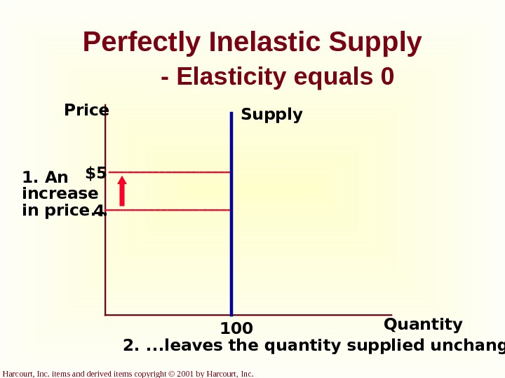 Harcourt, Inc. items and derived items copyright © 2001 by Harcourt, Inc. Perfectly Inelastic Supply -