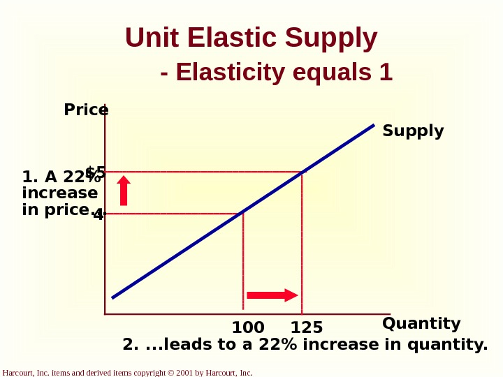Harcourt, Inc. items and derived items copyright © 2001 by Harcourt, Inc. Unit Elastic Supply -