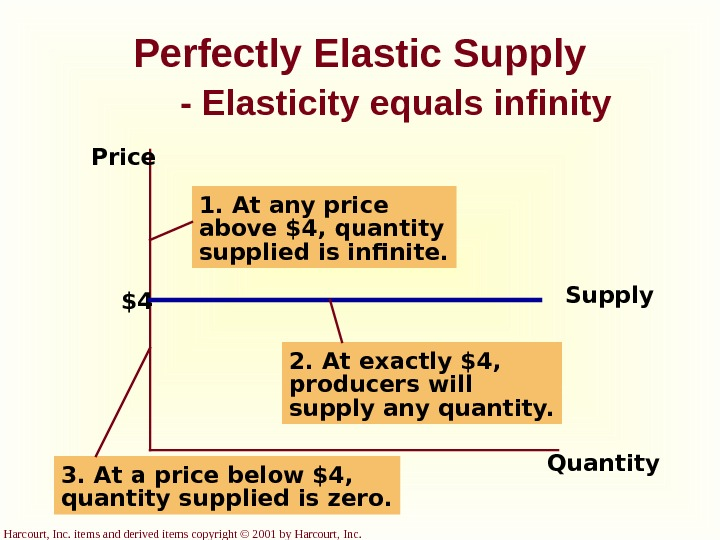 Harcourt, Inc. items and derived items copyright © 2001 by Harcourt, Inc. Perfectly Elastic Supply -