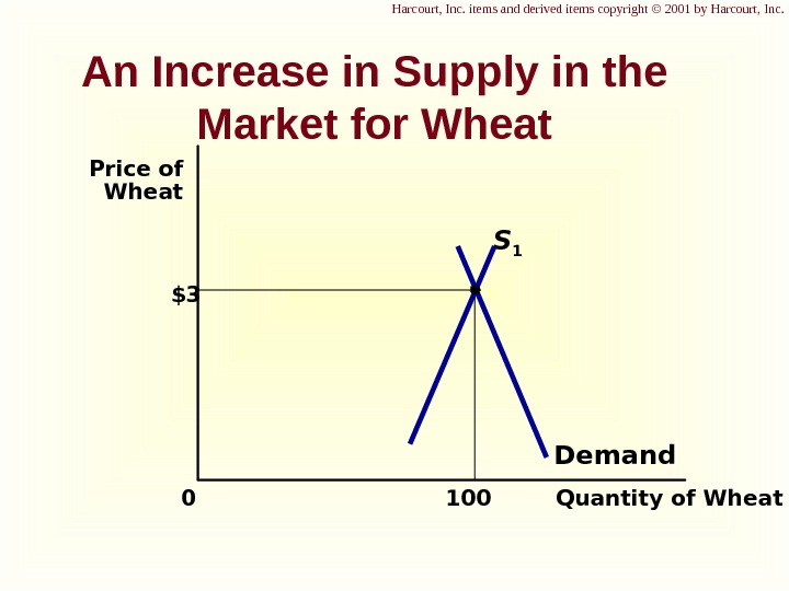 An Increase in Supply in the Market for Wheat $3 Quantity of Wheat 1000 Price of