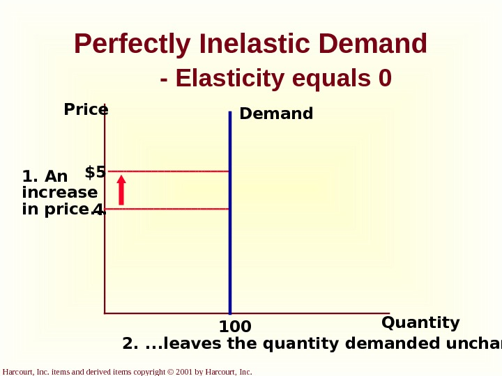 Harcourt, Inc. items and derived items copyright © 2001 by Harcourt, Inc. Perfectly Inelastic Demand -