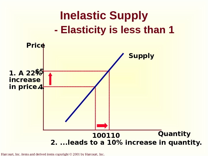 Harcourt, Inc. items and derived items copyright © 2001 by Harcourt, Inc. Inelastic Supply - Elasticity