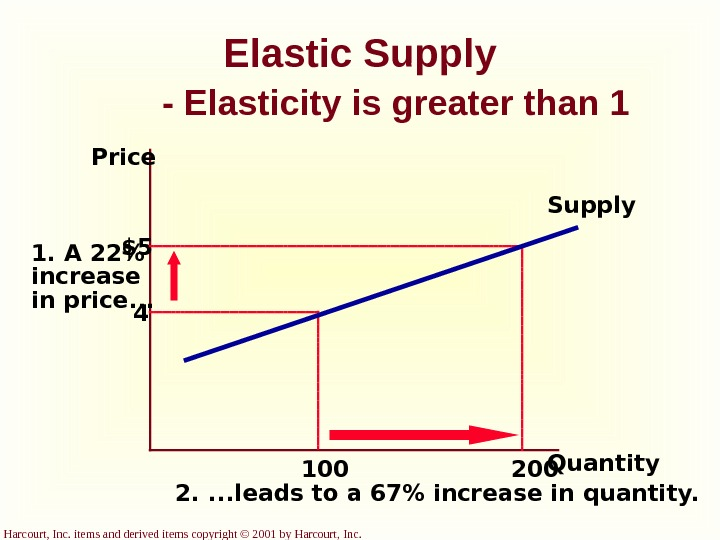 Harcourt, Inc. items and derived items copyright © 2001 by Harcourt, Inc. Elastic Supply - Elasticity