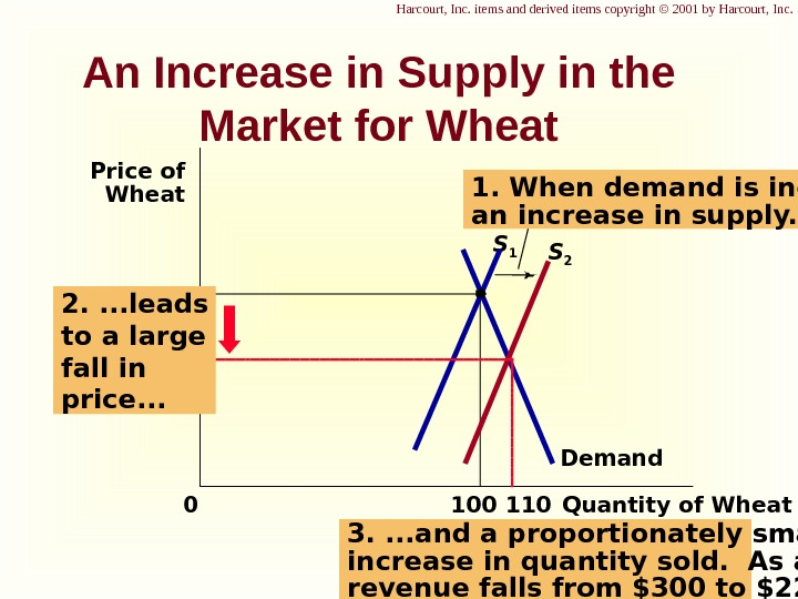 An Increase in Supply in the Market for Wheat 3. . and a proportionately smaller increase
