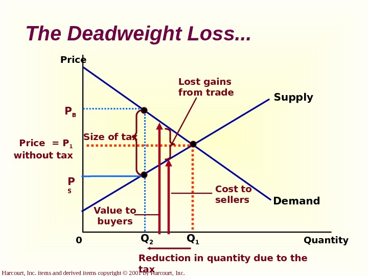 Harcourt, Inc. items and derived items copyright © 2001 by Harcourt, Inc. The Deadweight Loss. .