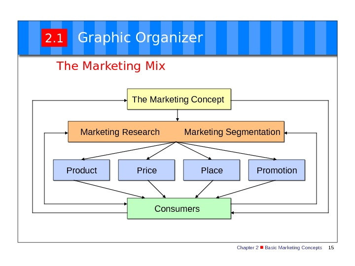 Chapter 2  Basic Marketing Concepts 152. 1 Graphic Organizer The Marketing Mix The Marketing Concept