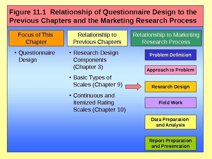 Focus of This Chapter Relationship to Previous Chapters Relationship to Marketing Research Process •