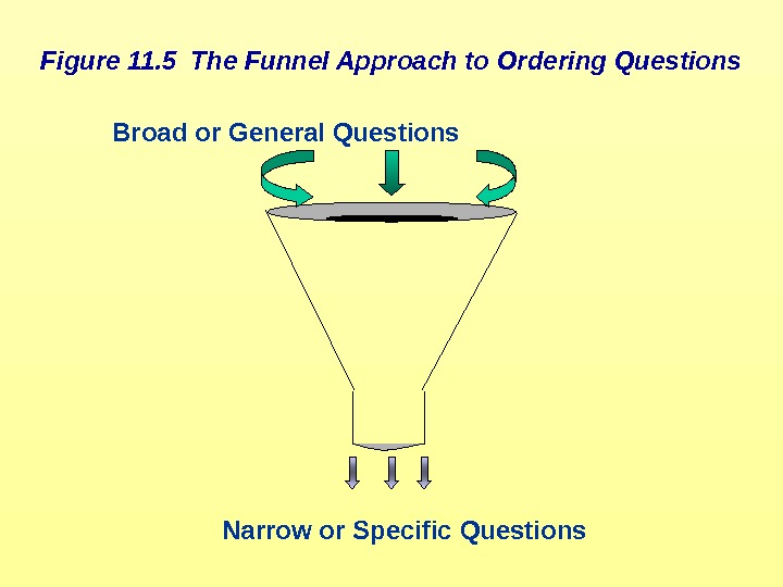 Broad or General Questions Narrow or Specific Questions. Figure 11. 5 The Funnel Approach