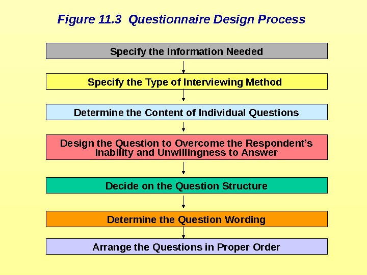 Specify the Information Needed Specify the Type of Interviewing Method Determine the Content of