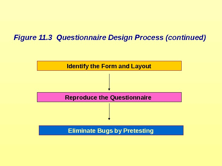 Identify the Form and Layout Reproduce the Questionnaire Eliminate Bugs by Pretesting. Figure 11.