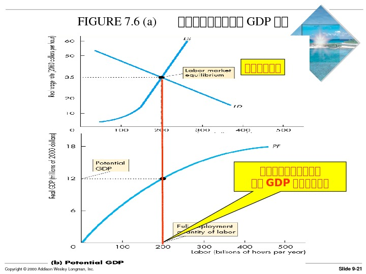 Slide 9 21 Copyright© 2000 Addison. Wesley. Longman, Inc. FIGURE 7. 6(a) 第第第第第 GDP 第第 古古古古古古古古古古