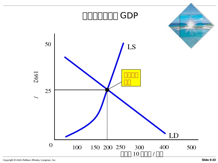 Slide 9 22 Copyright© 2000 Addison. Wesley. Longman, Inc. LDLS第第第第第第第 GDP 150 250 50050 200100 300