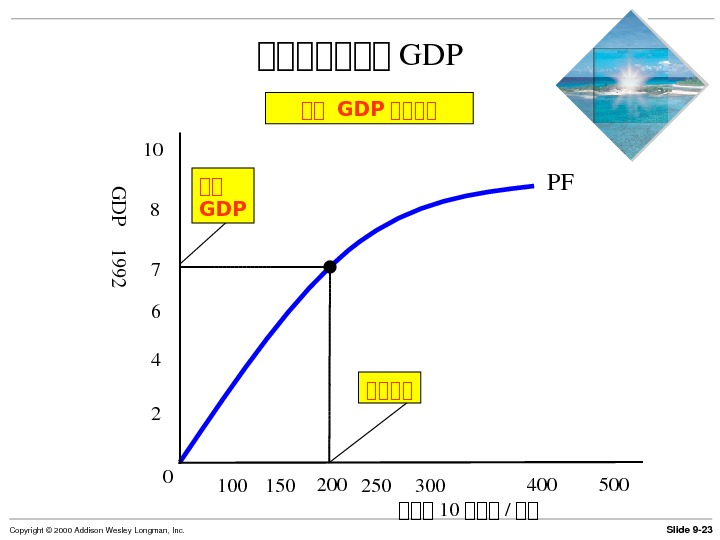 Slide 9 23 Copyright© 2000 Addison. Wesley. Longman, Inc. 第第第第第第第 GDP 710 48 150 250 500200